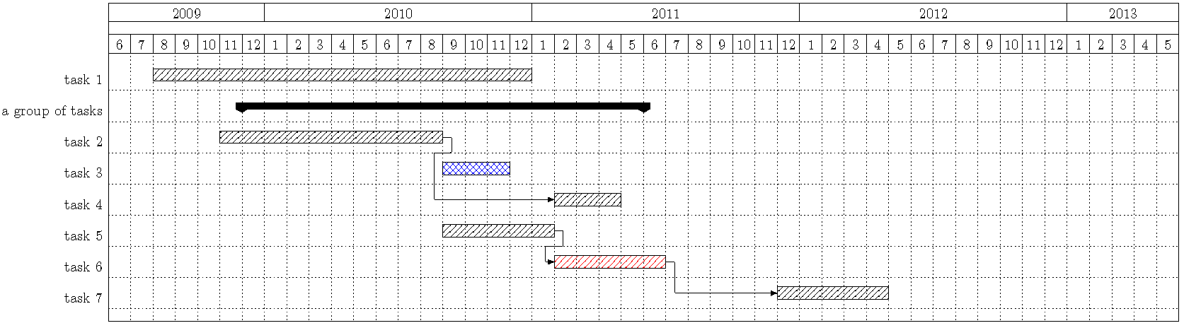 A Latex Package For Drawing Gantt Plots Using Pgf